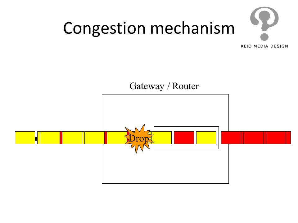 Congestion mechanism Gateway / Router Drop Drop Drop