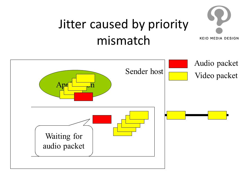 Jitter caused by priority mismatch