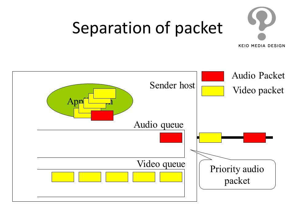 Separation of packet Audio Packet Sender host Video packet Application