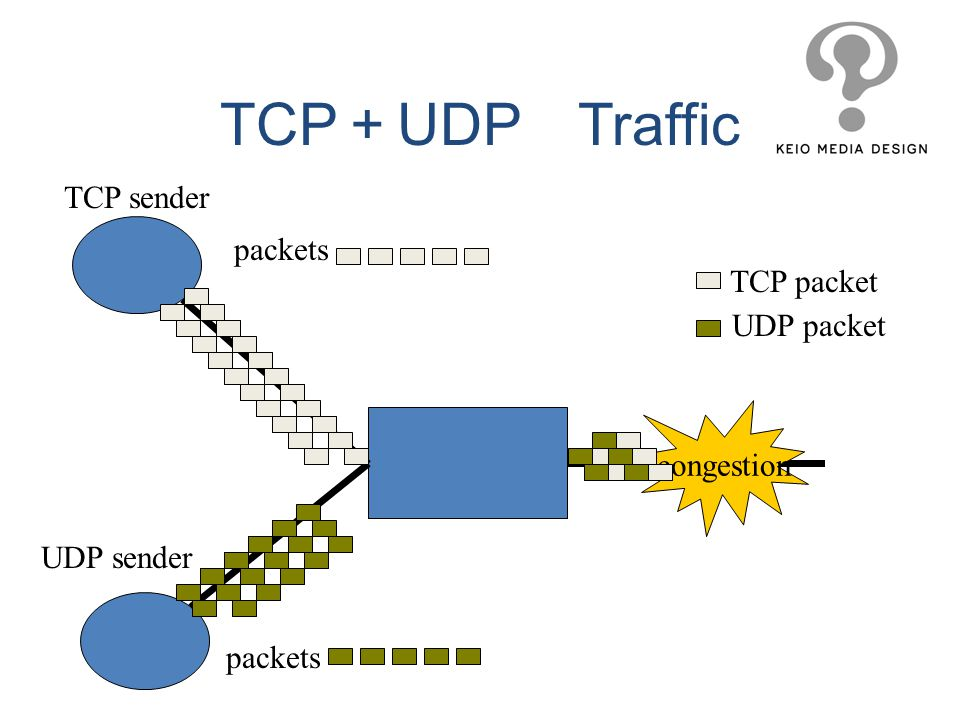 TCP+UDP Traffic TCP sender packets TCP packet UDP packet congestion