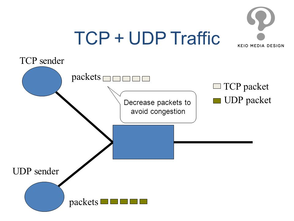 Decrease packets to avoid congestion