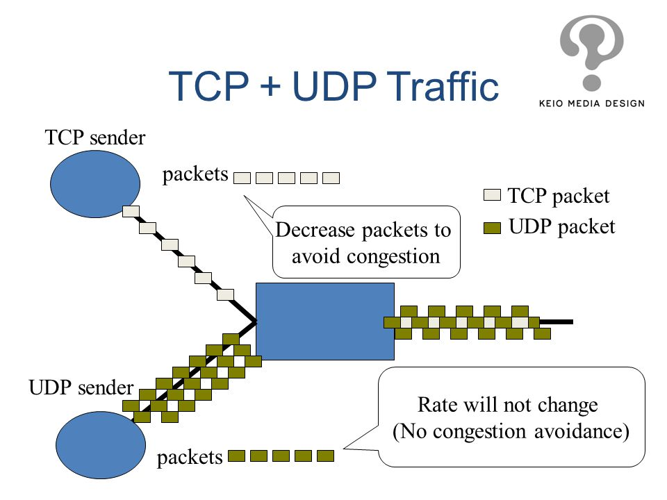 TCP+UDP Traffic TCP sender packets TCP packet