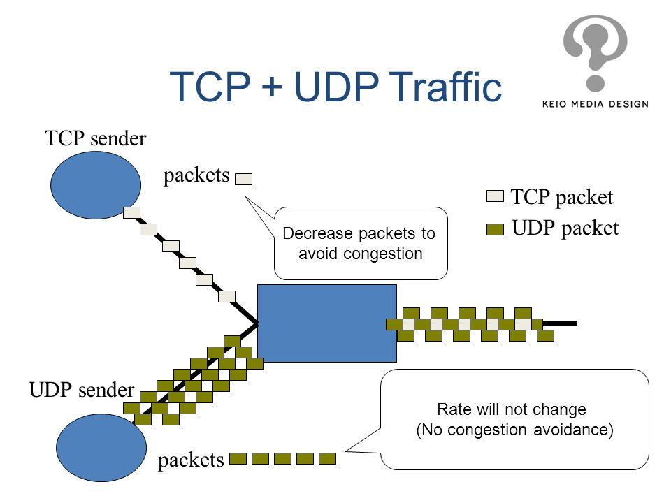 TCP+UDP Traffic TCP sender packets TCP packet UDP packet UDP sender