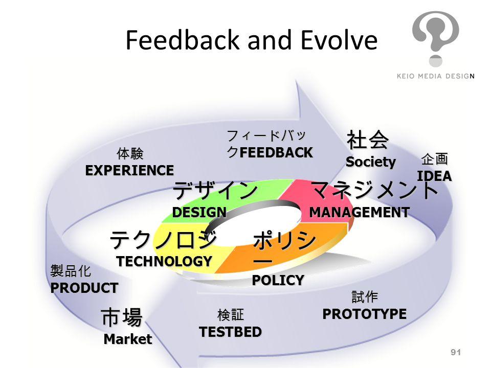 Feedback and Evolve 社会 Society デザイン DESIGN マネジメント MANAGEMENT