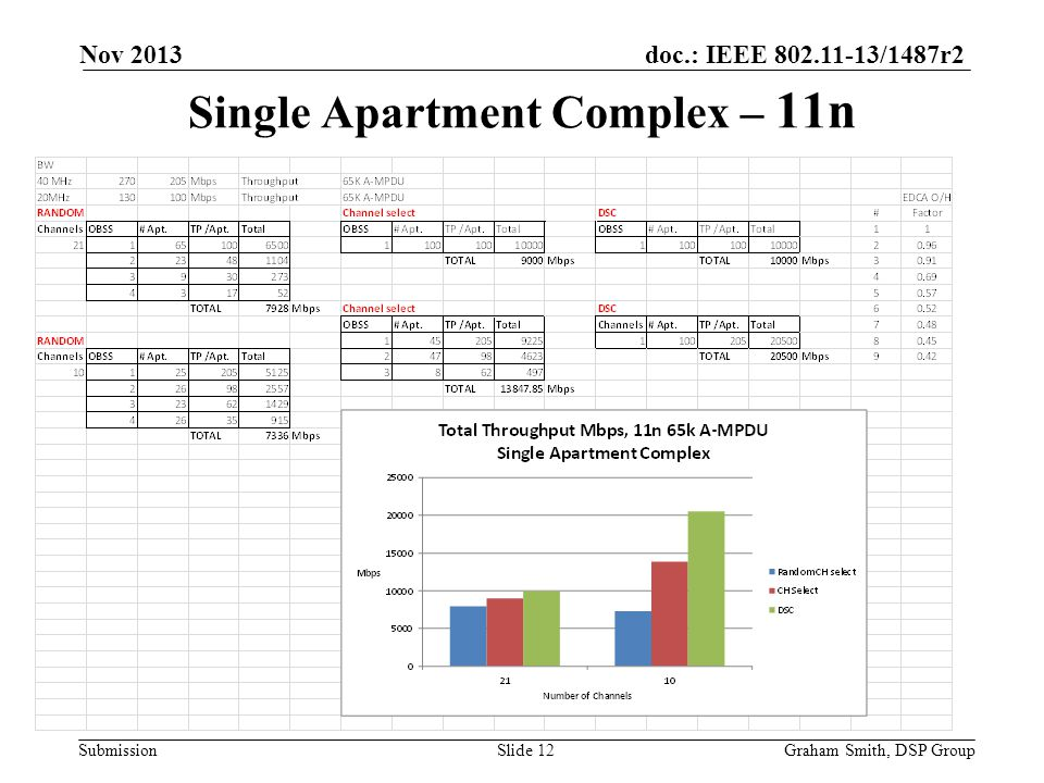 Single Apartment Complex – 11n