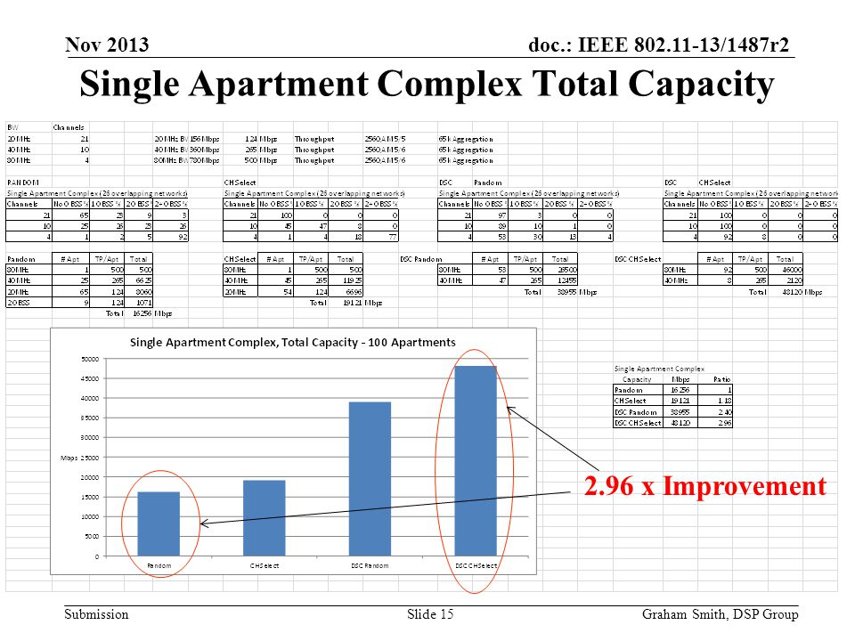 Single Apartment Complex Total Capacity