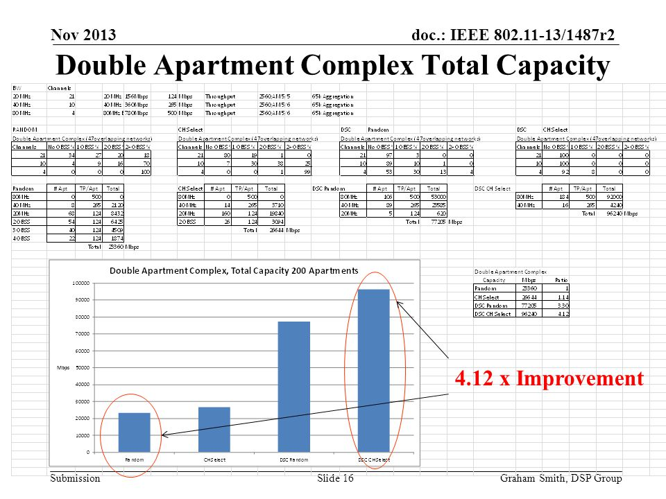 Double Apartment Complex Total Capacity