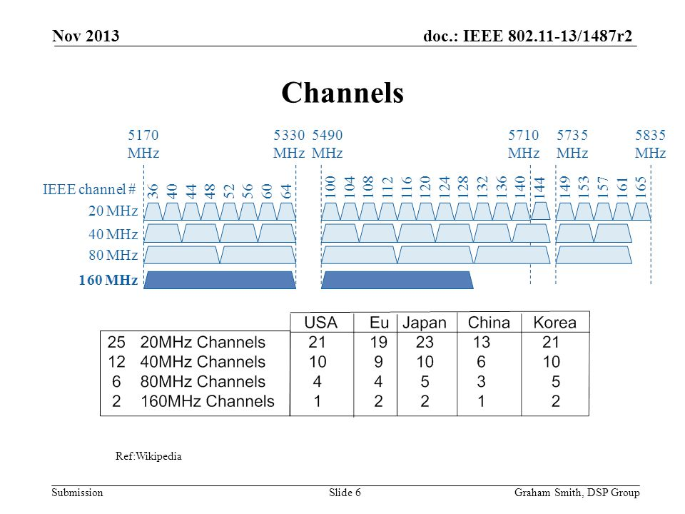 Nov 2013 Channels Ref:Wikipedia Graham Smith, DSP Group