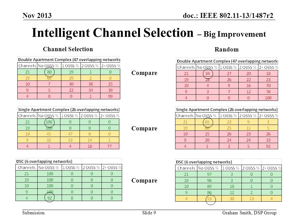 Intelligent Channel Selection – Big Improvement