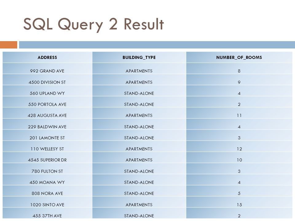 SQL Query 2 Result ADDRESS BUILDING_TYPE NUMBER_OF_ROOMS 992 GRAND AVE