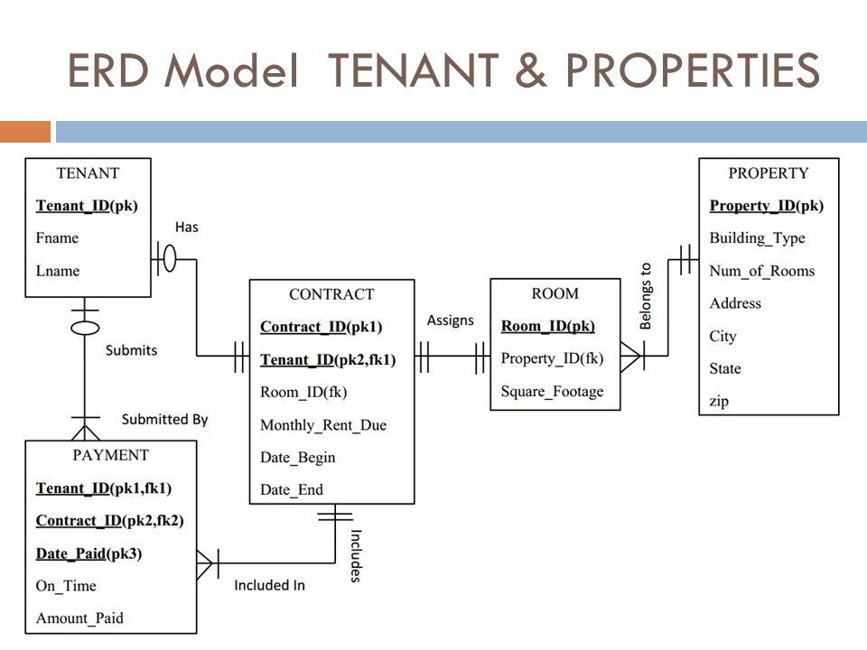 ERD Model TENANT & PROPERTIES