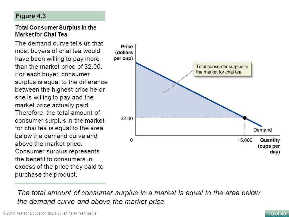Figure 4.3 Total Consumer Surplus in the Market for Chai Tea.