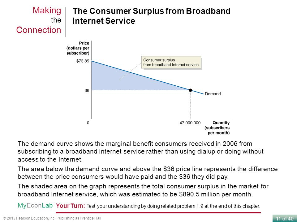 Making the Connection The Consumer Surplus from Broadband Internet Service.