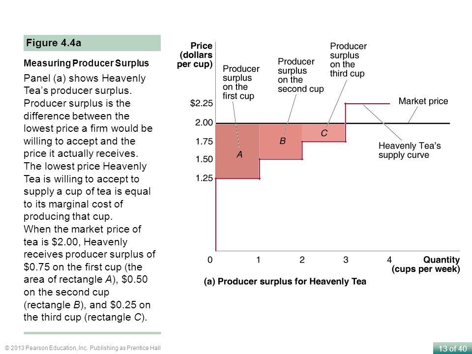 Panel (a) shows Heavenly Tea's producer surplus.