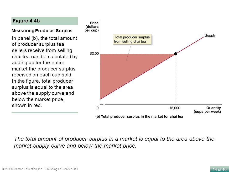 Figure 4.4b Measuring Producer Surplus.