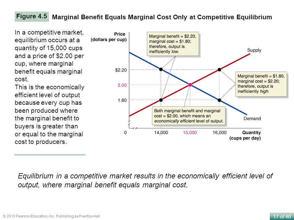 Figure 4.5 Marginal Benefit Equals Marginal Cost Only at Competitive Equilibrium.