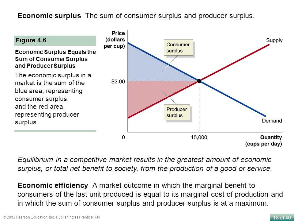 Economic surplus The sum of consumer surplus and producer surplus.