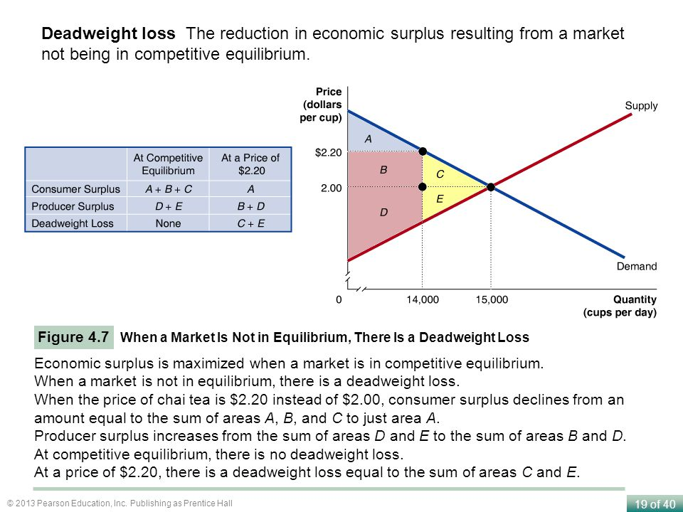Deadweight loss The reduction in economic surplus resulting from a market not being in competitive equilibrium.