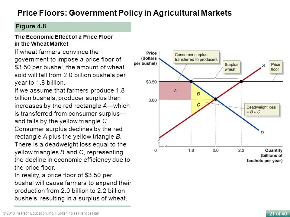 Price Floors: Government Policy in Agricultural Markets