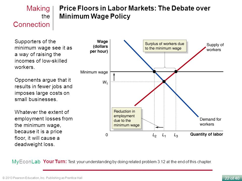 Making the Connection Price Floors in Labor Markets: The Debate over Minimum Wage Policy.
