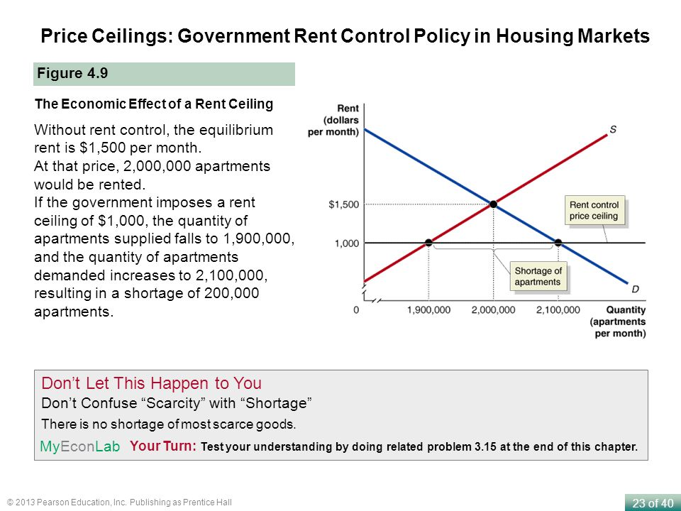 Price Ceilings: Government Rent Control Policy in Housing Markets