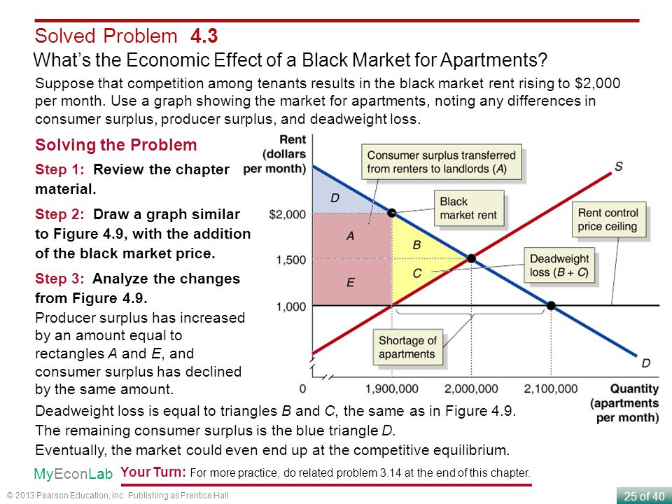Solved Problem 4.3 What's the Economic Effect of a Black Market for Apartments