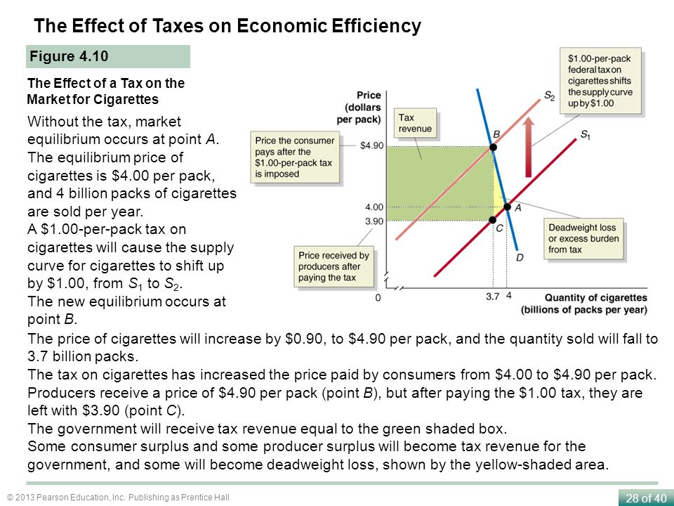The Effect of Taxes on Economic Efficiency