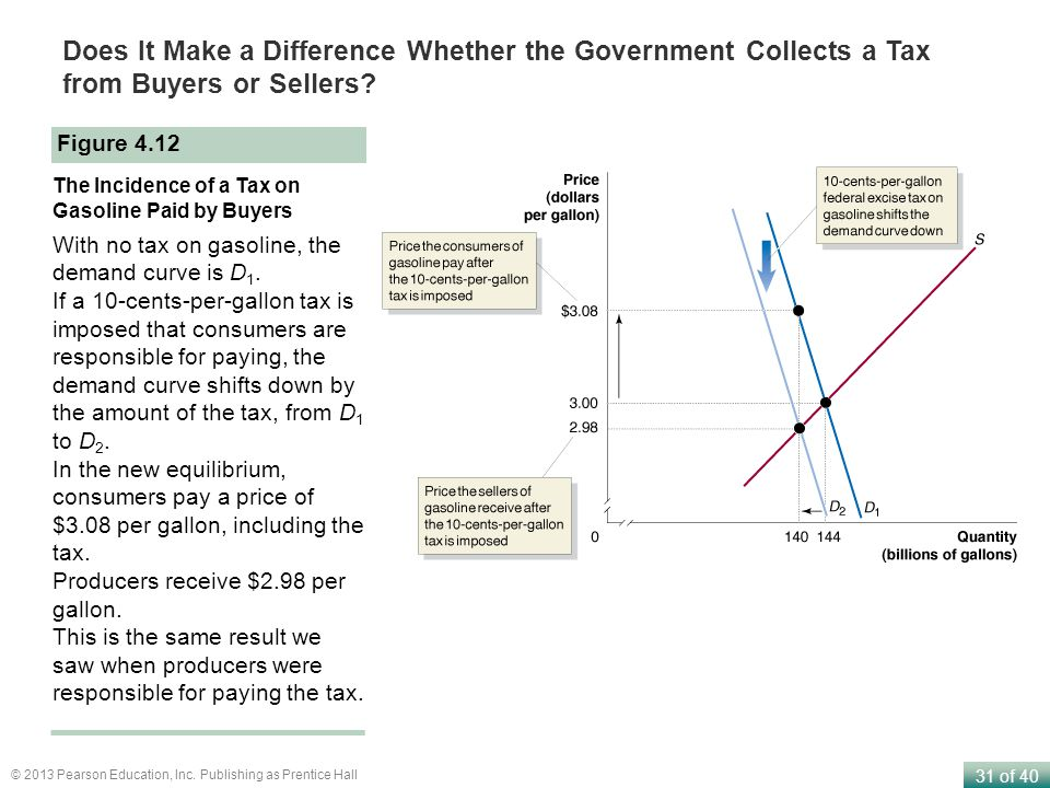 Does It Make a Difference Whether the Government Collects a Tax from Buyers or Sellers