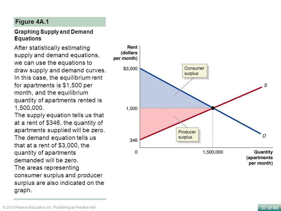 Figure 4A.1 Graphing Supply and Demand Equations.