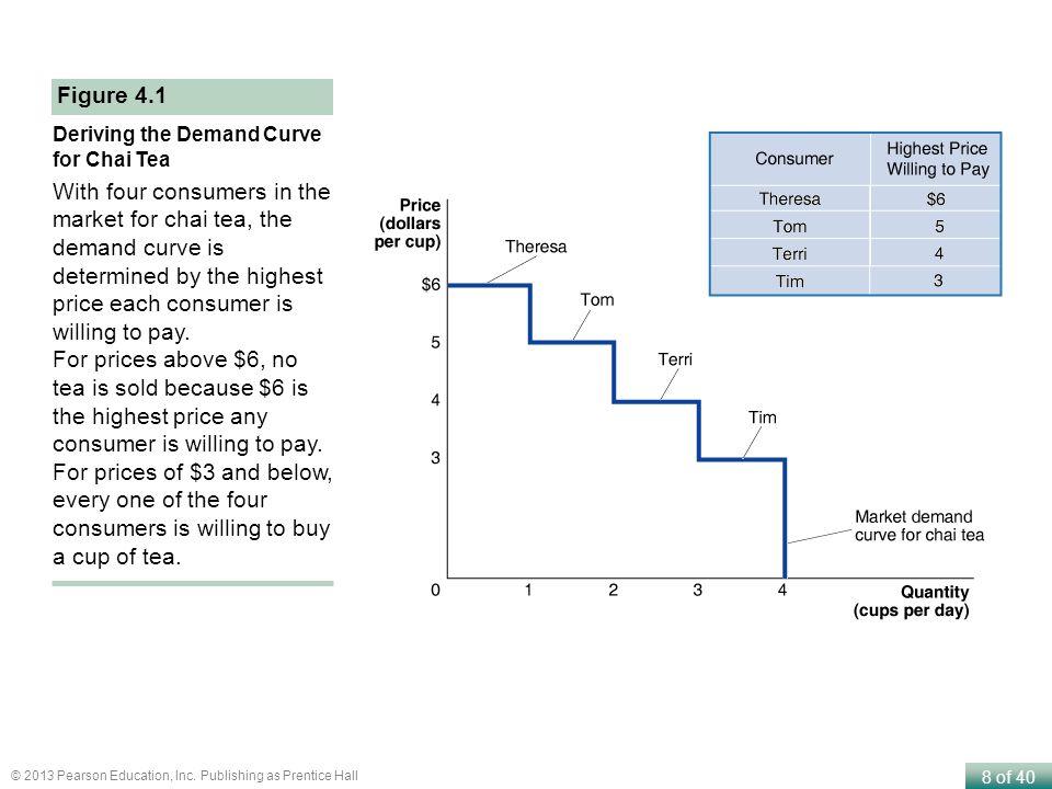 Figure 4.1 Deriving the Demand Curve for Chai Tea.