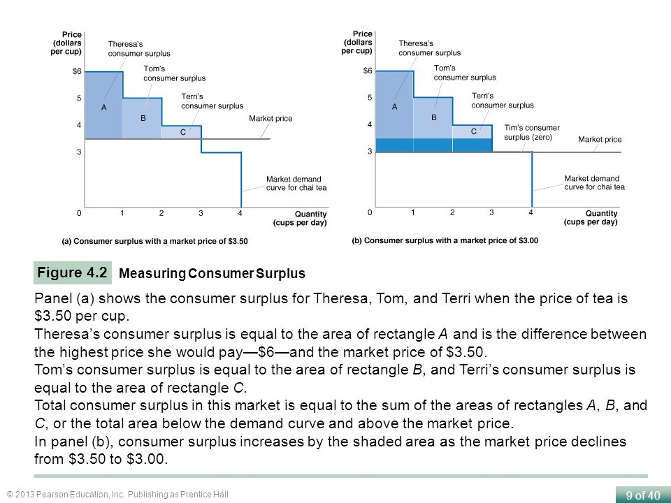 Figure 4.2 Measuring Consumer Surplus. Panel (a) shows the consumer surplus for Theresa, Tom, and Terri when the price of tea is $3.50 per cup.