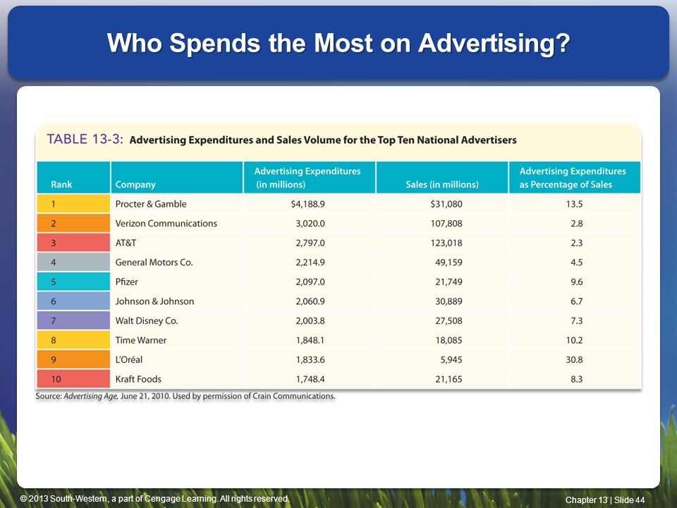 Who Spends the Most on Advertising