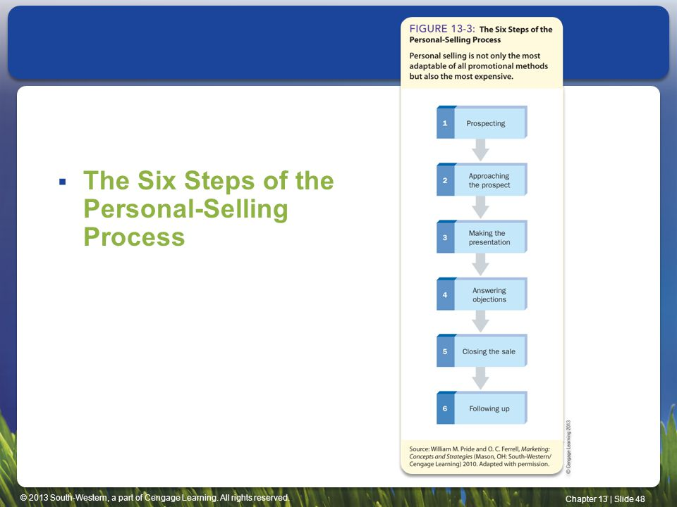 The Six Steps of the Personal-Selling Process