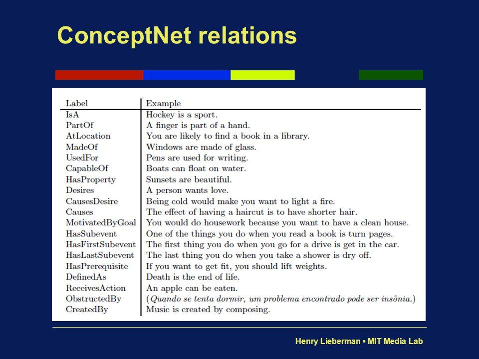 ConceptNet relations