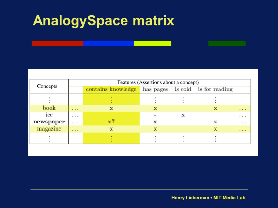 AnalogySpace matrix