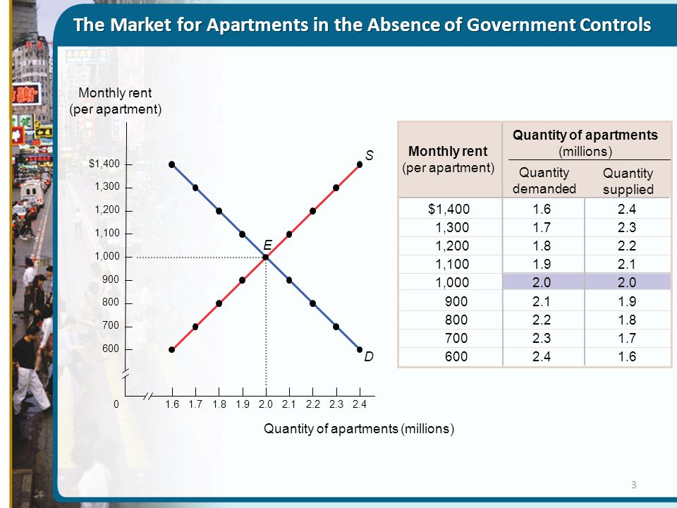 The Market for Apartments in the Absence of Government Controls