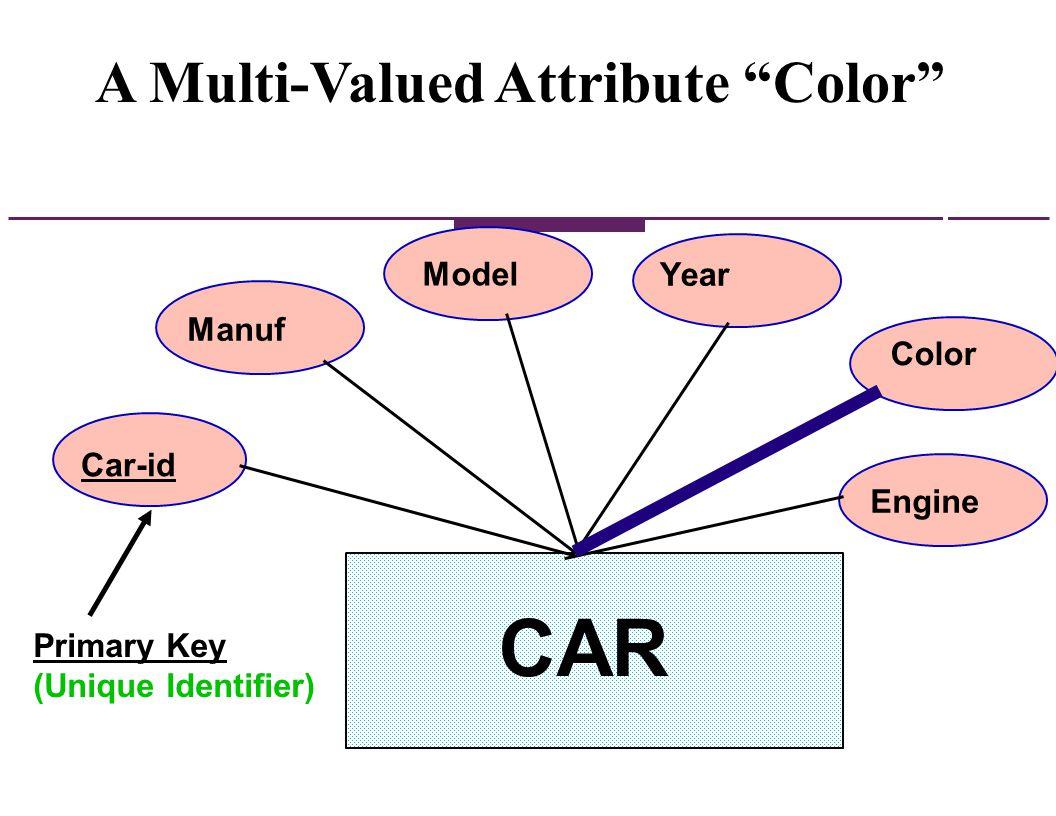 A Multi-Valued Attribute Color