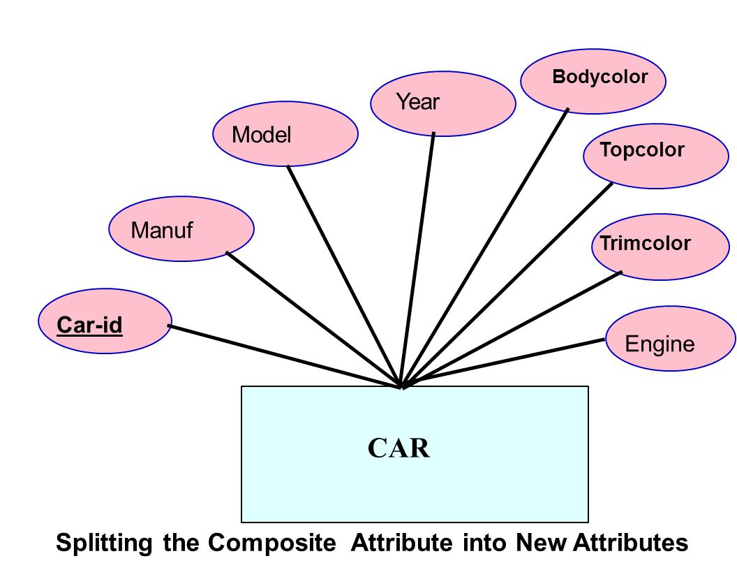 CAR Splitting the Composite Attribute into New Attributes Year Model