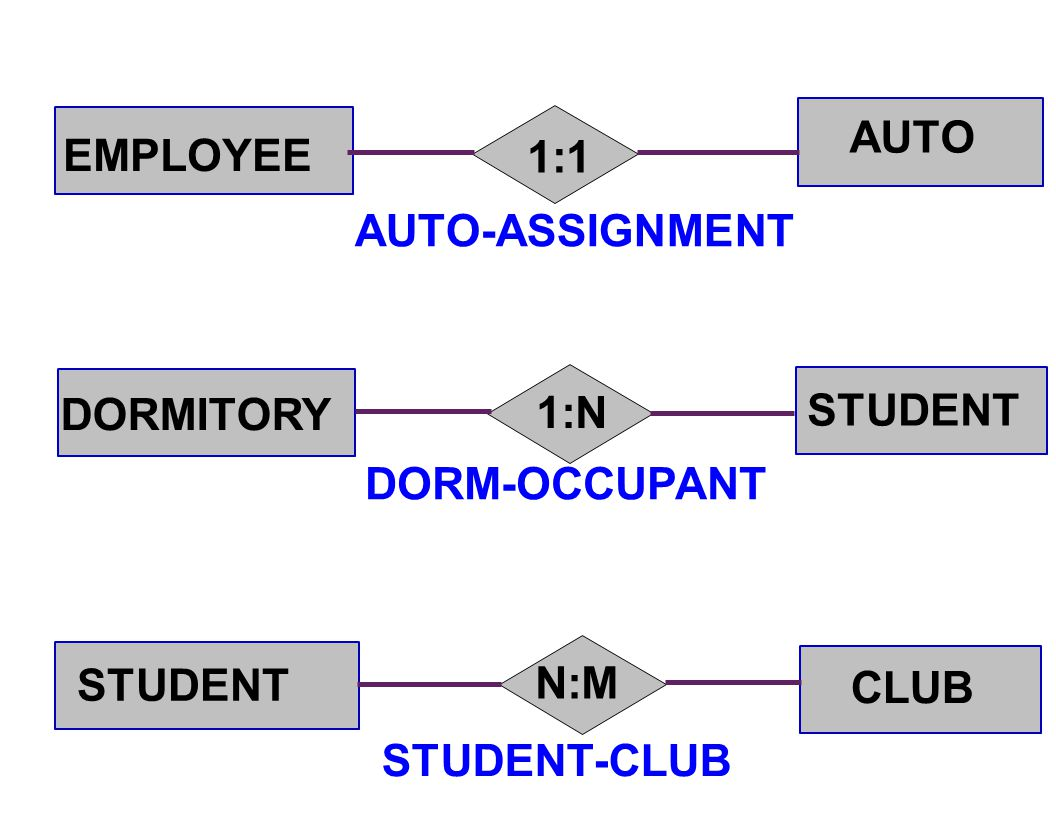 AUTO EMPLOYEE 1:1 AUTO-ASSIGNMENT DORMITORY 1:N STUDENT DORM-OCCUPANT STUDENT N:M CLUB STUDENT-CLUB