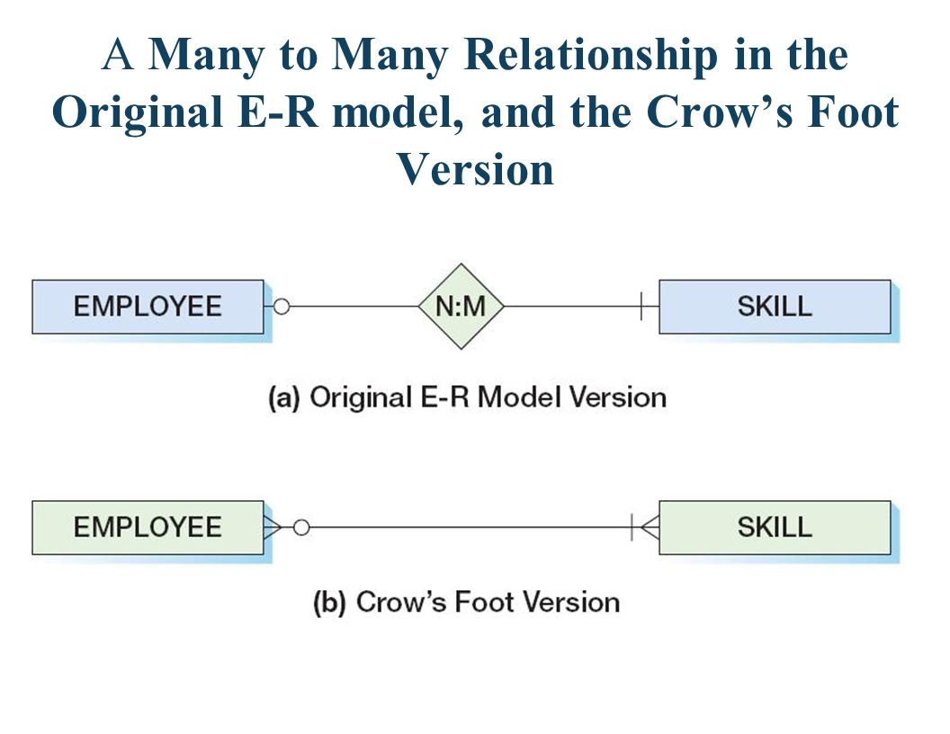 A Many to Many Relationship in the Original E-R model, and the Crow's Foot Version