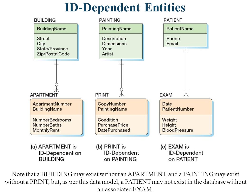 ID-Dependent Entities