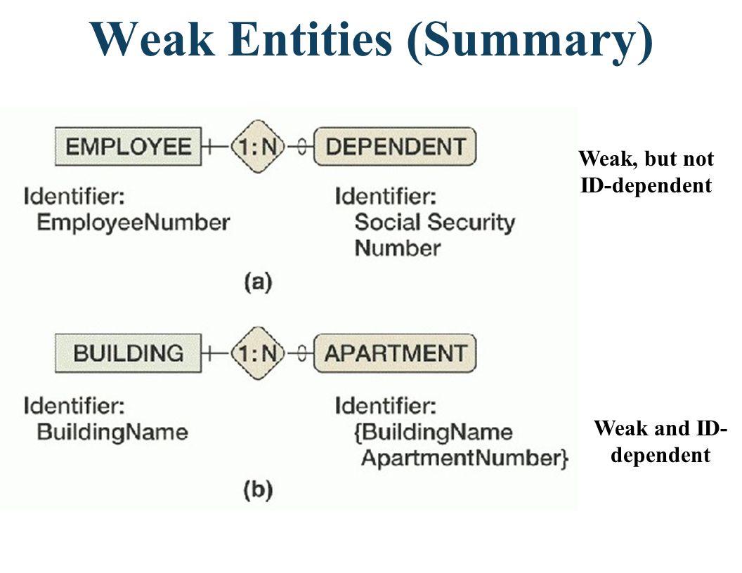 Weak Entities (Summary)