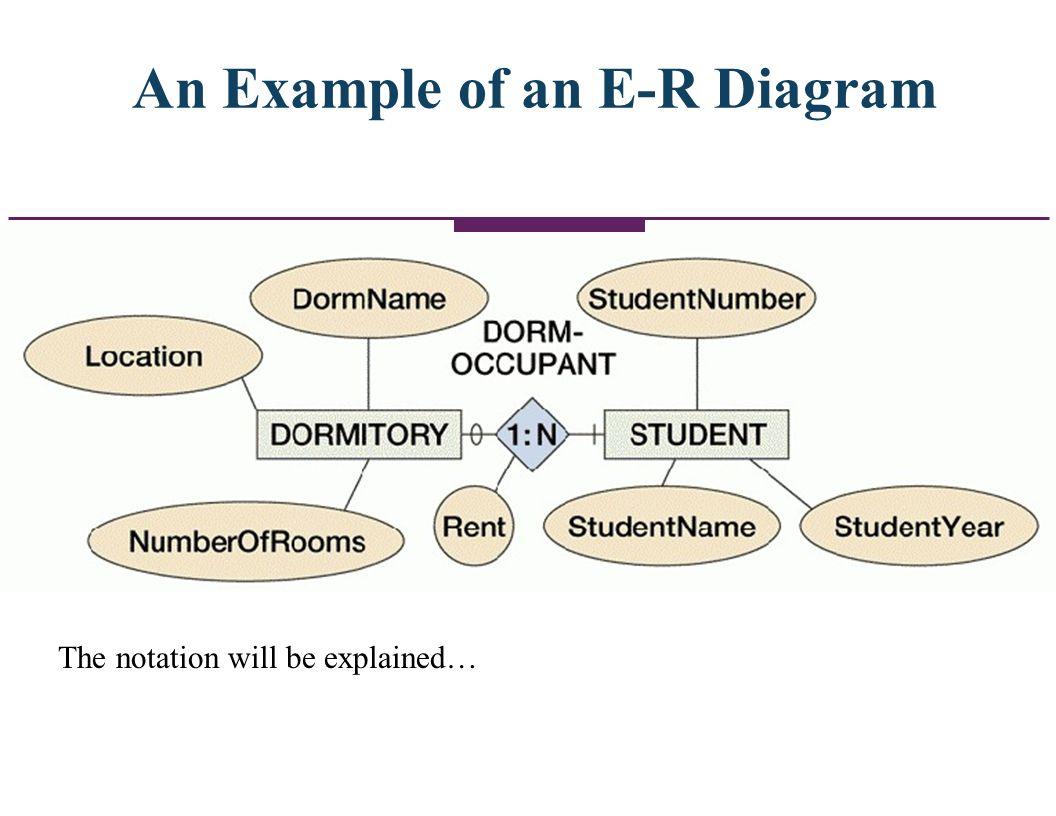 An Example of an E-R Diagram