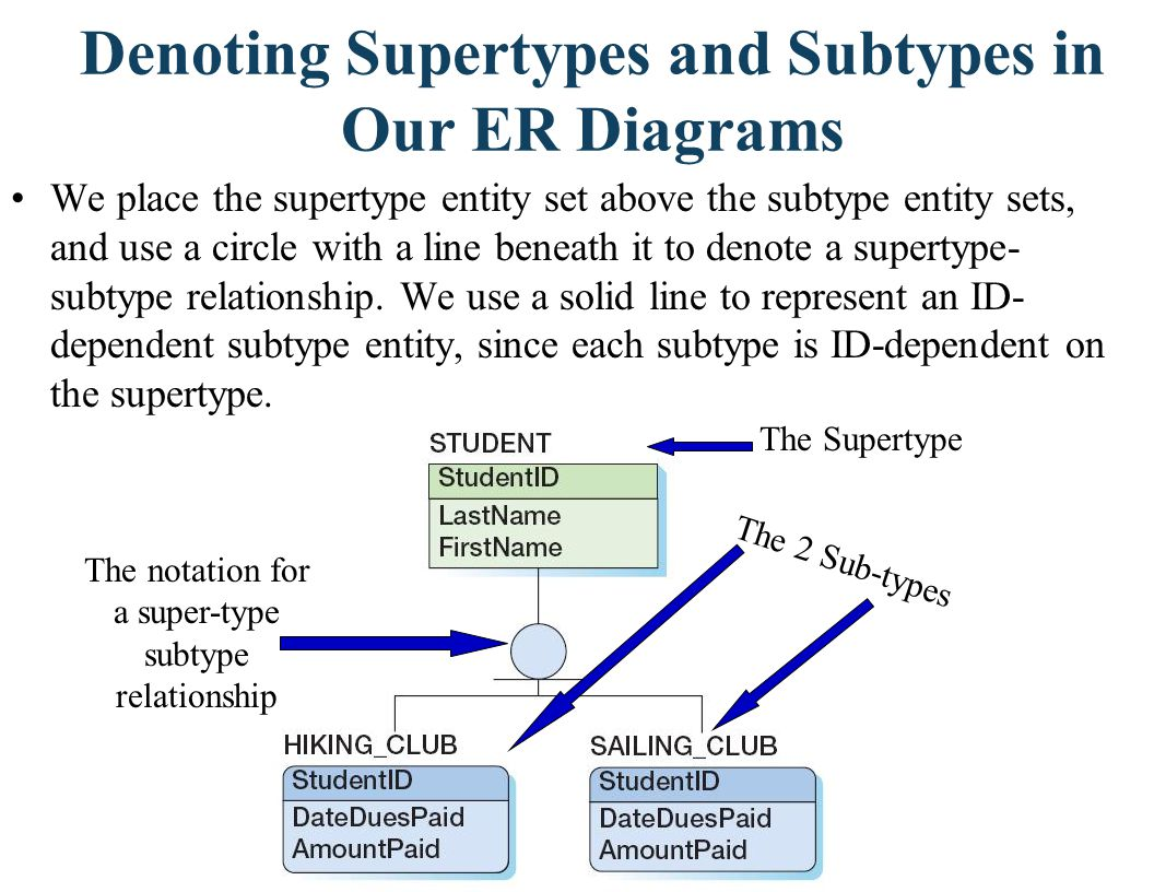 Denoting Supertypes and Subtypes in Our ER Diagrams