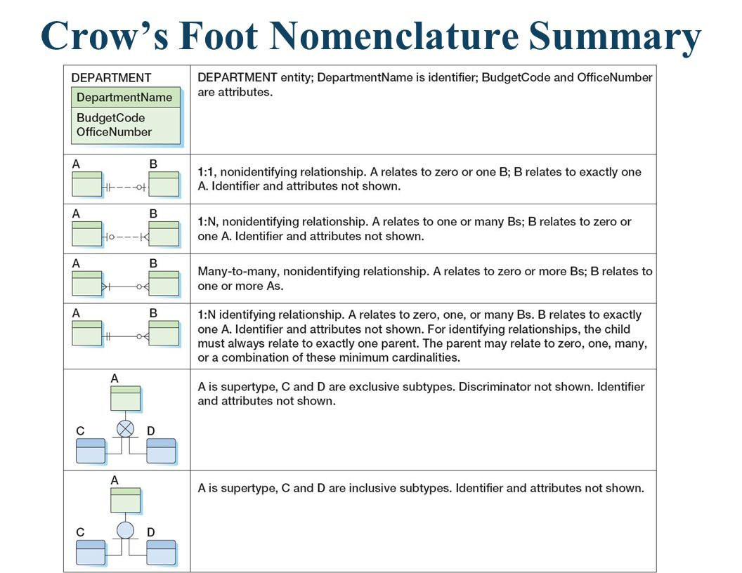 Crow's Foot Nomenclature Summary