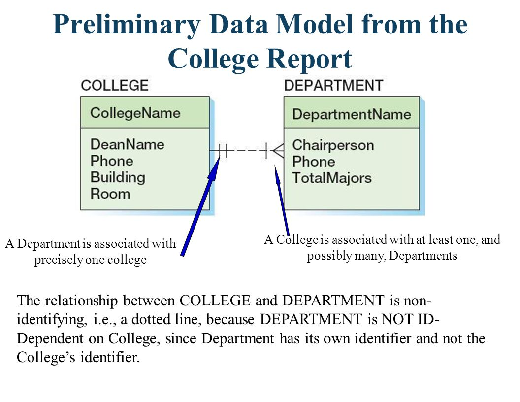 Preliminary Data Model from the College Report