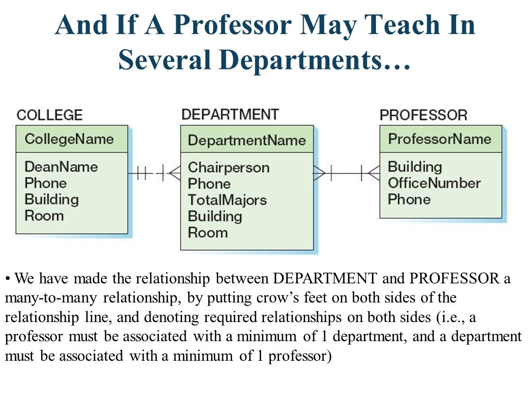 And If A Professor May Teach In Several Departments…