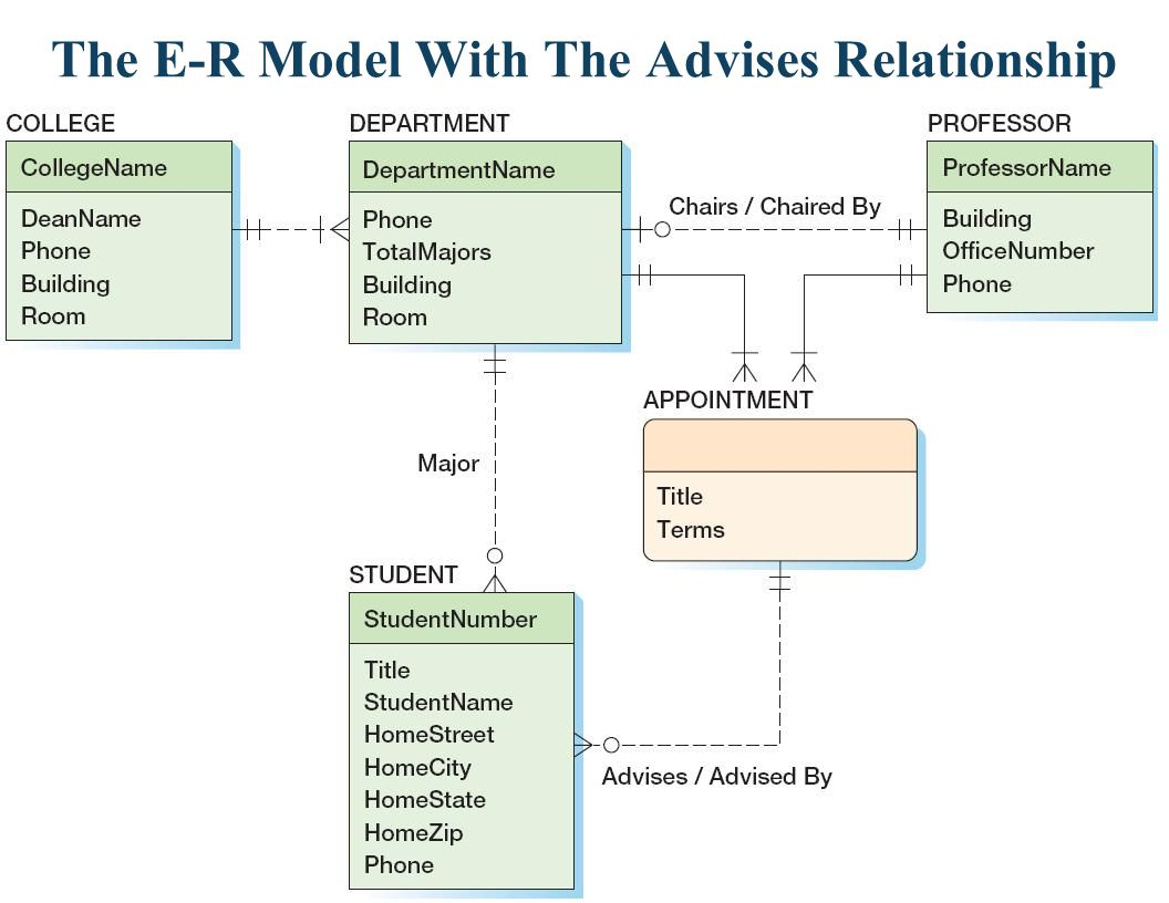 The E-R Model With The Advises Relationship