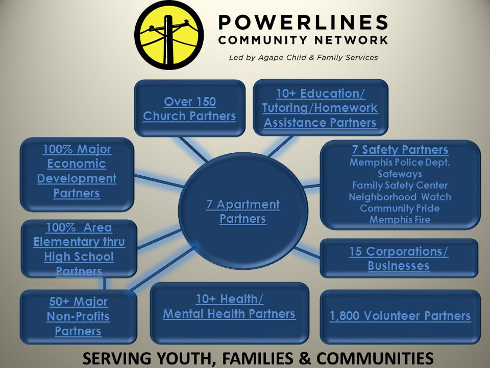 SERVING YOUTH, FAMILIES & COMMUNITIES