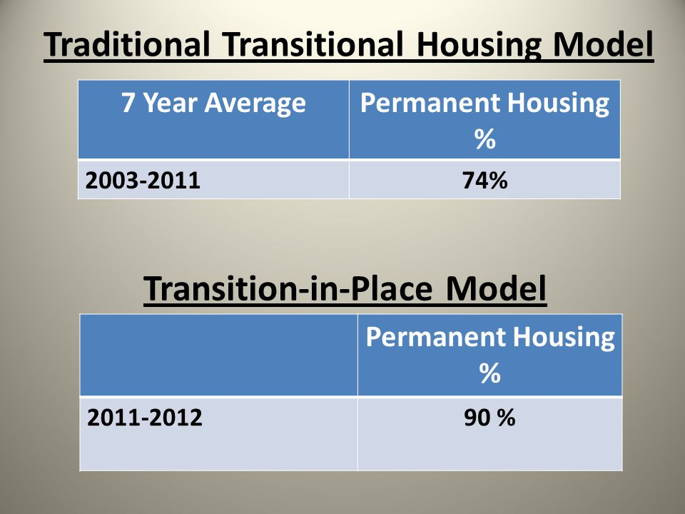 Traditional Transitional Housing Model Transition-in-Place Model